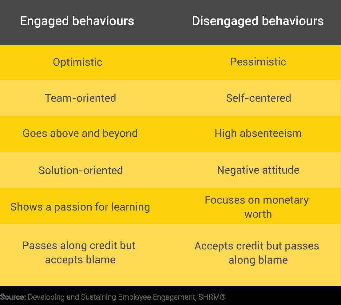 Behaviour table