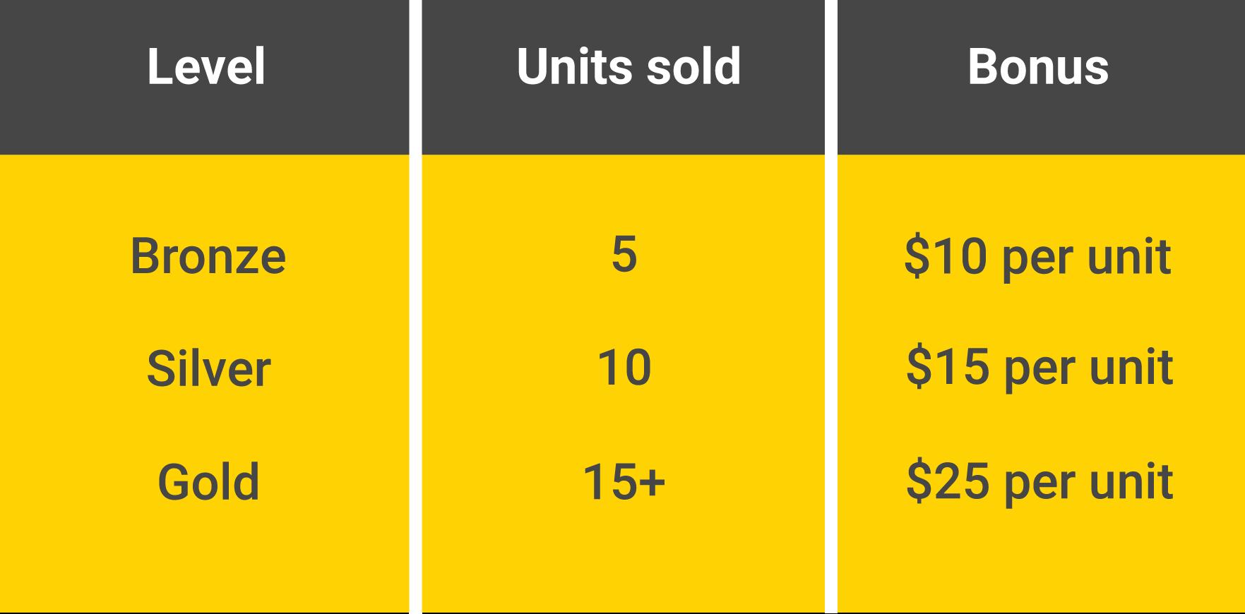 Sales team perfomance